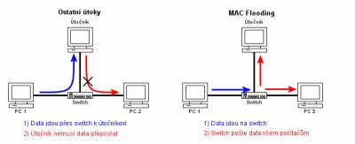 MITM - unos TCP