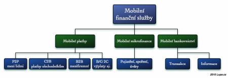 Mobilní finanční služby