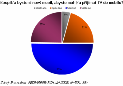 Mobilní TV