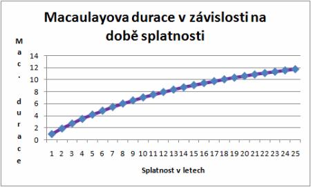 Durace a její využití - graf 1