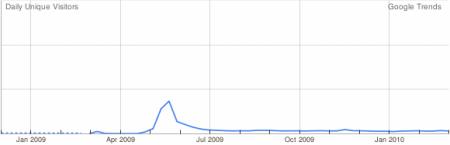 návštěvnost Wolfram Alpha