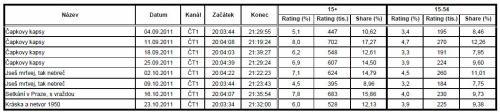 ČT 1 - sledovanost nedělní dramatiky (září, říjen 2011)