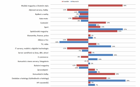 Netmonitor 6/2010 - meziroční a kvartální vývoj jednotlivých kat