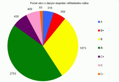 Obce - graf