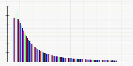 tarifikace graf