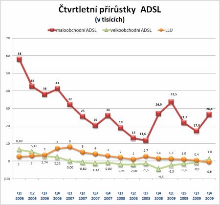 čtvrtletní přírůstky ADSL