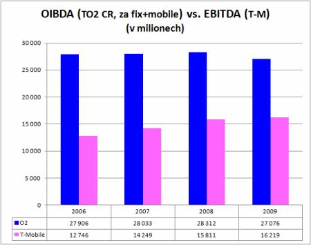 EBITDA vs. OIBDA