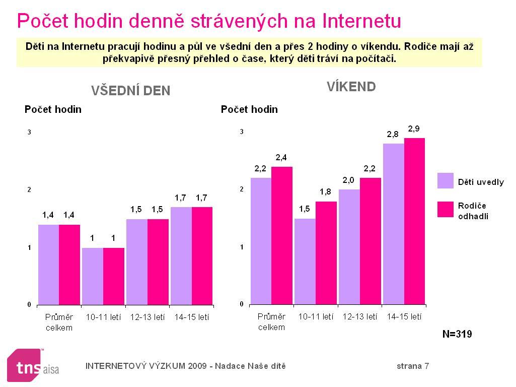 Děti na internetu pracují hodinu a půl ve všední den a dvě