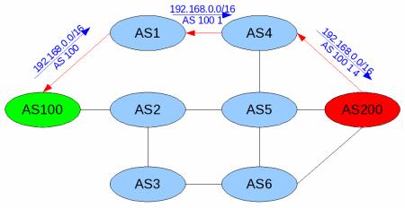 protokol BGP 2