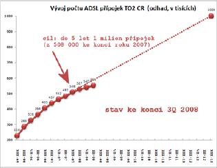 3-ADSL Stav a cíl po 3. čtvrtletí 2008