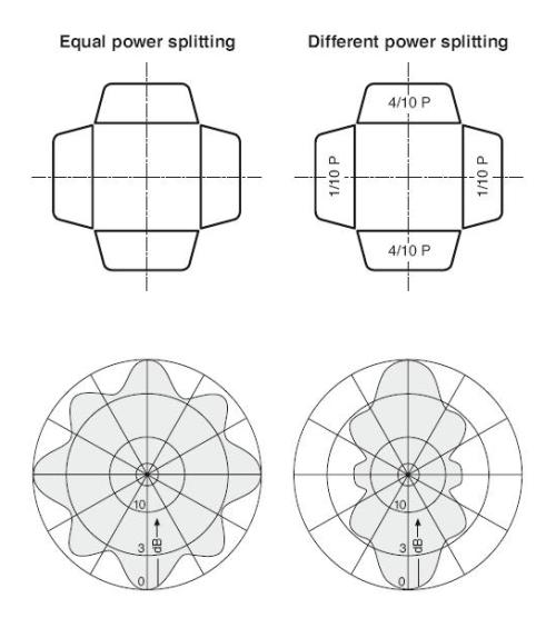 Vysílací anténní systémy - nákres 3
