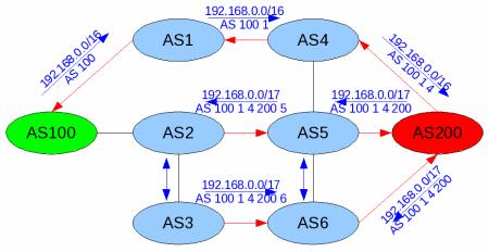 protokol BGP 3