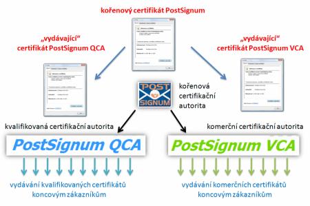 CA PostSignum