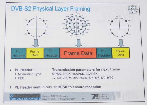 Technické parametry DVB-S2