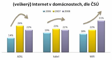 7-Veškerý Internet v domácnostech 06-08