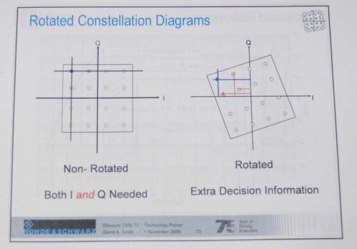 Rotující konstelační diagram u DVB-T2