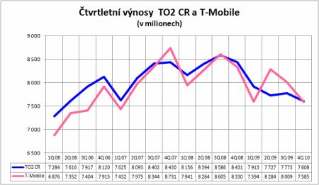 čtvrtletní výnosy O2 a TM