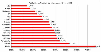 Zadluženost ve světě