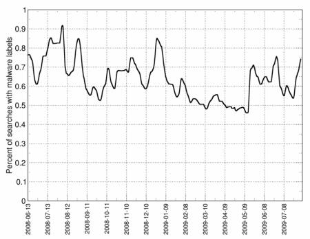 malware graf 1