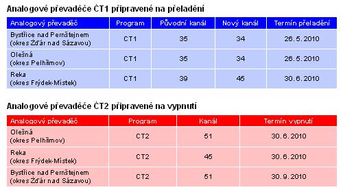 ČT - přelaďování převaděčů Vysočina Ostrava
