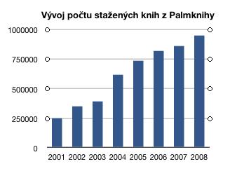 Počet stažení z Palmknihy.cz