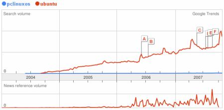 PCLinuxOS trends
