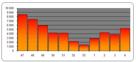 Počet stažených tracků v jednotlivých týdnech