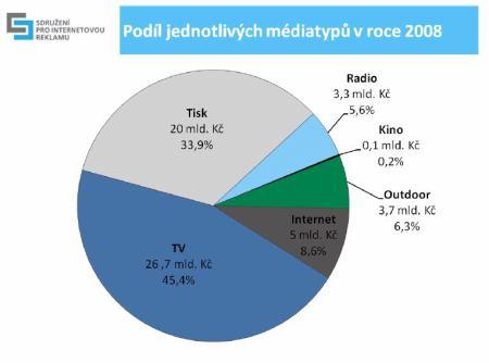 podil_mediatypu