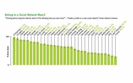 Podíl uživatelů soc. sítí