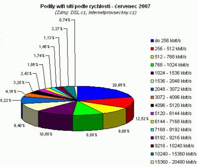 Podíly WiFi červenec 2007