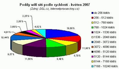 Podíly WiFi květen 2007