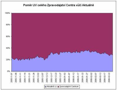 Pomer UV vuci Aktualne.cz