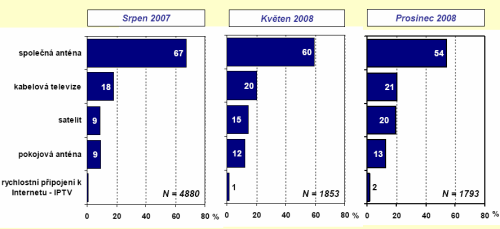 Průzkum ČTÚ - domácnosti způsob příjmu TV