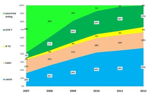 Plaformy - vývoj do roku 2012 - Skylink