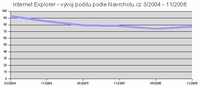 Internet Explorer - vývoj podílu podle Navrcholu.cz 3/2004 - 11/