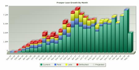 Prosper.com: růst objemu půjček