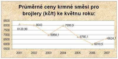 průměrné ceny krmné směsi