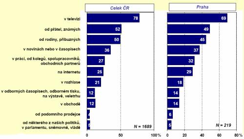 Průzkum ČTÚ - odkud se lidé dozvěděli o digitalizaci