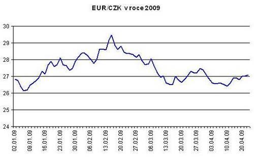 kurz eura a koruny