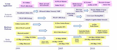 Předpokládaný vývoj bezdrátových technologií do roku 2010