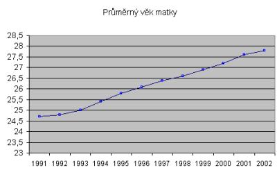 Průměrný věk matky v ČR