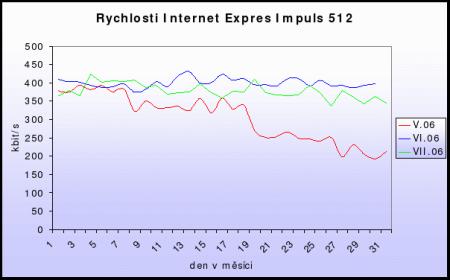 Rychlosti Internet Expres Impuls 512 (červenec 2006)