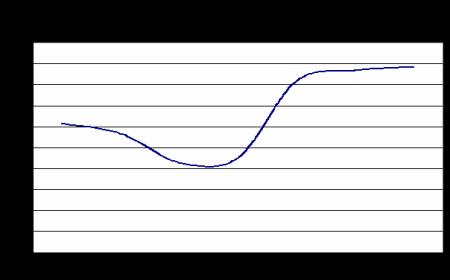 Internet Expres Sprint - rychlosti