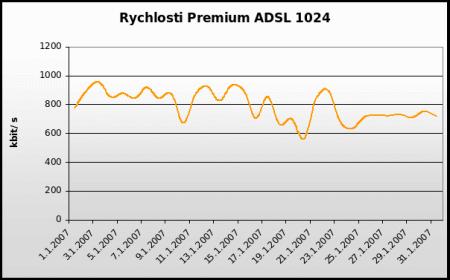 Rychlosti Premium ADSL