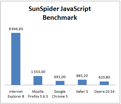 Safari 5: rychlost JS