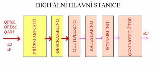 DVB-C - schéma hlavní stanice