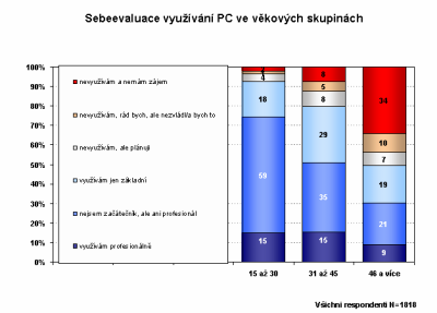 Sebeevaulace vyuzivani PC