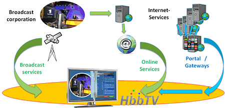 Jak funguje HbbTV
