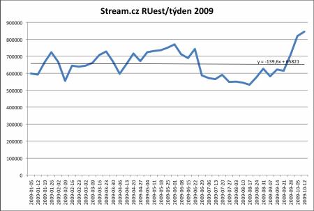 Stream.cz RUest 2009