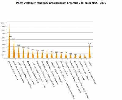 Studenti 2005-2006